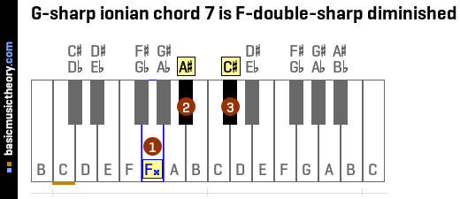 G-sharp ionian chord 7 is F-double-sharp diminished