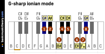 G-sharp ionian mode