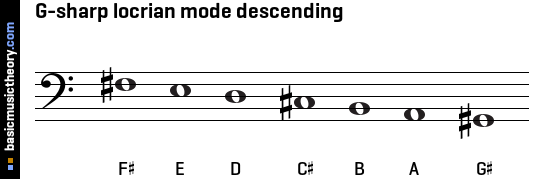 G-sharp locrian mode descending