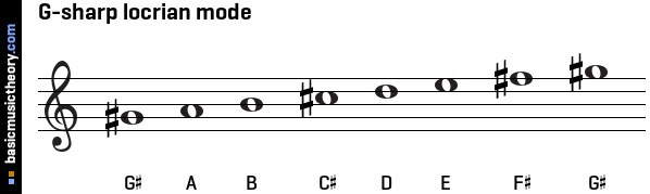 G-sharp locrian mode