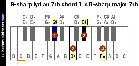 G-sharp lydian 7th chord 1 is G-sharp major 7th