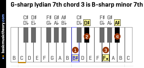 G-sharp lydian 7th chord 3 is B-sharp minor 7th
