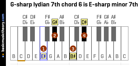 G-sharp lydian 7th chord 6 is E-sharp minor 7th