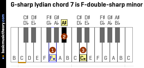 G-sharp lydian chord 7 is F-double-sharp minor