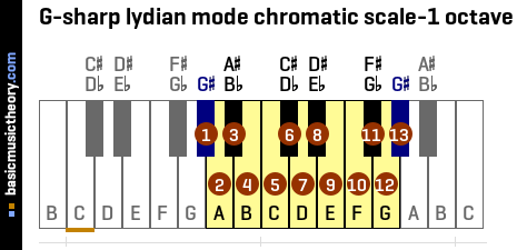 G-sharp lydian mode chromatic scale-1 octave