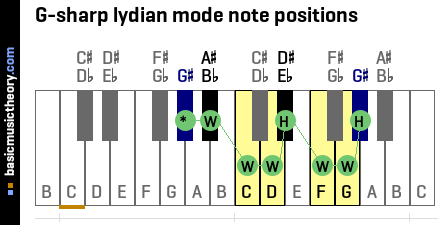 G-sharp lydian mode note positions