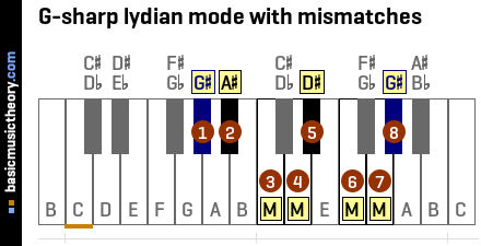 G-sharp lydian mode with mismatches