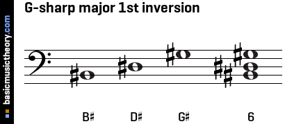 G-sharp major 1st inversion