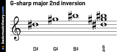 G-sharp major 2nd inversion