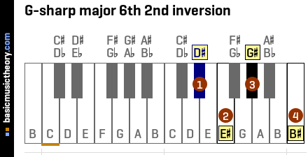 G-sharp major 6th 2nd inversion