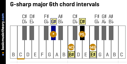 G-sharp major 6th chord intervals