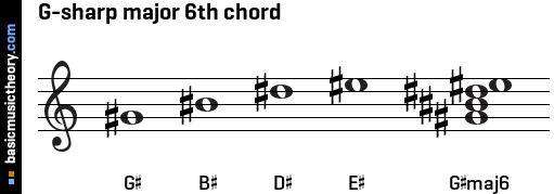 G-sharp major 6th chord