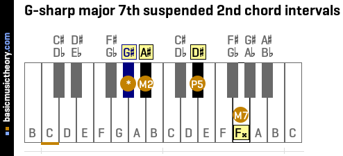 G-sharp major 7th suspended 2nd chord intervals