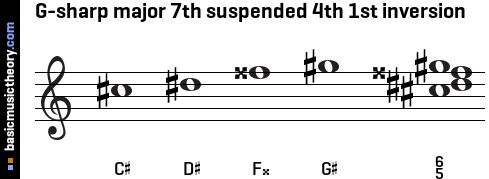 G-sharp major 7th suspended 4th 1st inversion
