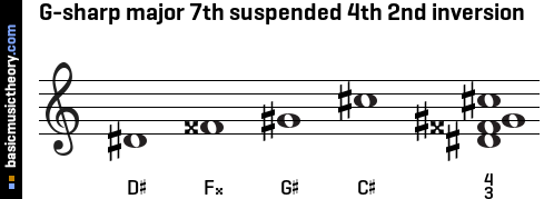 G-sharp major 7th suspended 4th 2nd inversion