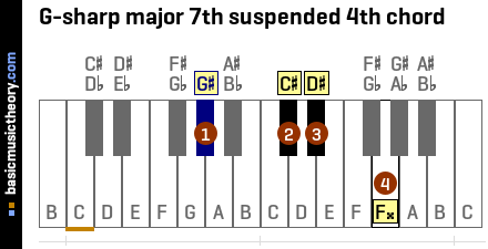G-sharp major 7th suspended 4th chord