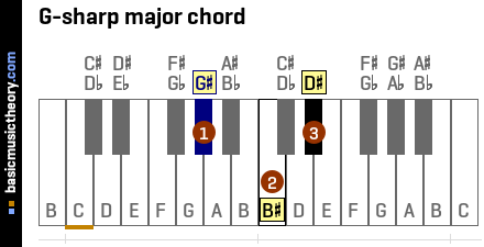 G-sharp major chord