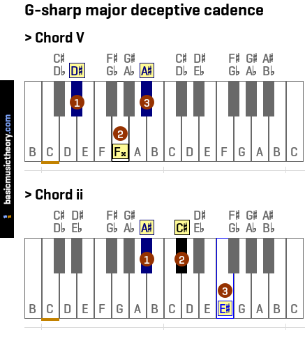 Basicmusictheory G Sharp Major Deceptive Cadence