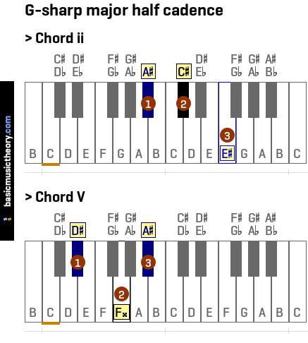 Basicmusictheory G Sharp Major Half Cadence