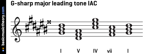 G-sharp major leading tone IAC