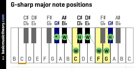 G-sharp major note positions