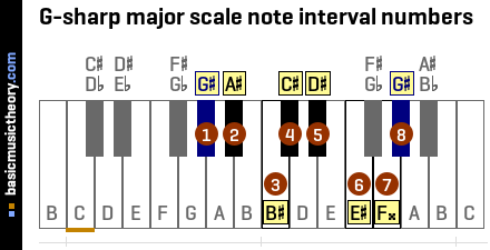 G-sharp major scale note interval numbers