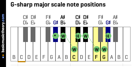 G-sharp major scale note positions