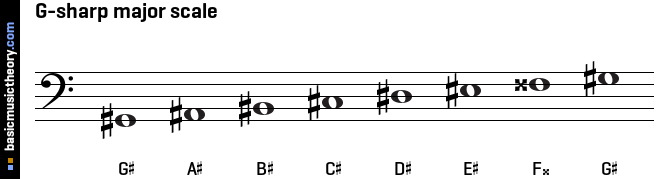shows the scale notes without a key signature, with the sharp / flat ... C Flat Major Scale Treble Clef