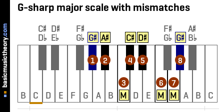 G-sharp major scale with mismatches