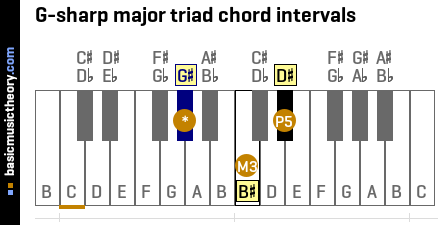 G-sharp major triad chord intervals