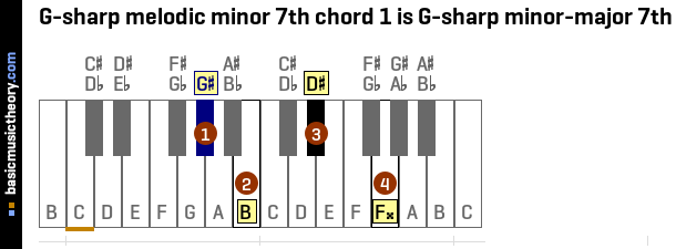 Basicmusictheory G Sharp Melodic Minor 7th Chords