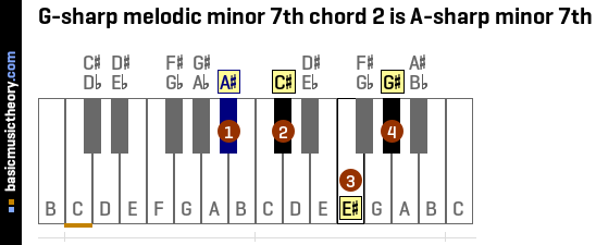 G-sharp melodic minor 7th chord 2 is A-sharp minor 7th
