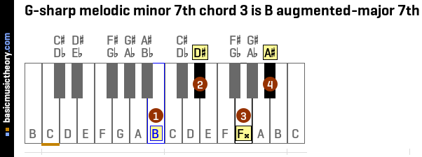 G-sharp melodic minor 7th chord 3 is B augmented-major 7th