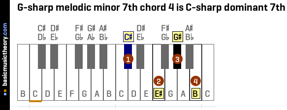 G-sharp melodic minor 7th chord 4 is C-sharp dominant 7th