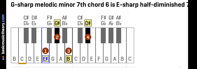G-sharp melodic minor 7th chord 6 is E-sharp half-diminished 7th