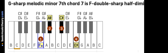 G-sharp melodic minor 7th chord 7 is F-double-sharp half-diminished 7th