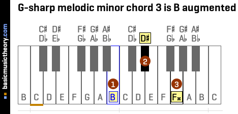 G-sharp melodic minor chord 3 is B augmented