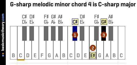 G-sharp melodic minor chord 4 is C-sharp major