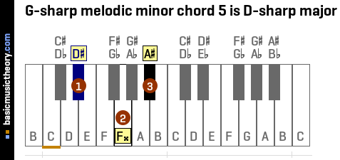 G-sharp melodic minor chord 5 is D-sharp major