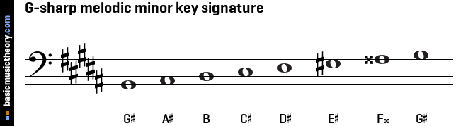 G-sharp melodic minor key signature