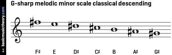 G-sharp melodic minor scale classical descending