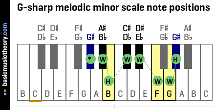 G-sharp melodic minor scale note positions