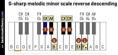 G-sharp melodic minor scale reverse descending