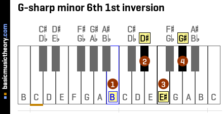 G-sharp minor 6th 1st inversion
