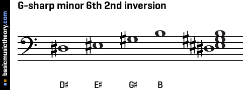 G-sharp minor 6th 2nd inversion