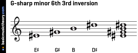 G-sharp minor 6th 3rd inversion