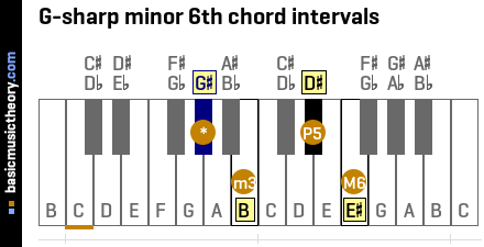 G-sharp minor 6th chord intervals