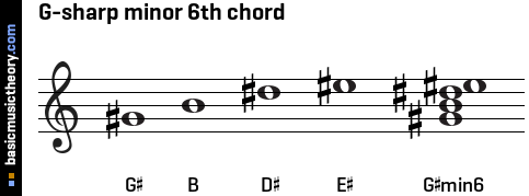 G-sharp minor 6th chord