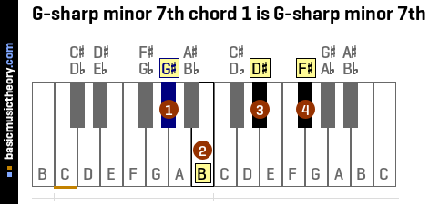 G-sharp minor 7th chord 1 is G-sharp minor 7th