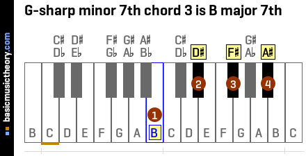 G-sharp minor 7th chord 3 is B major 7th